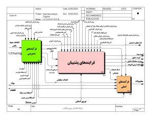 نقشه فرایندهای سازمانی لازمه پیاده سازی ISO 9001:2015