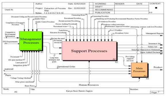 A Tool for Process Map Drawing under Requirements of ISO 9001: 2015